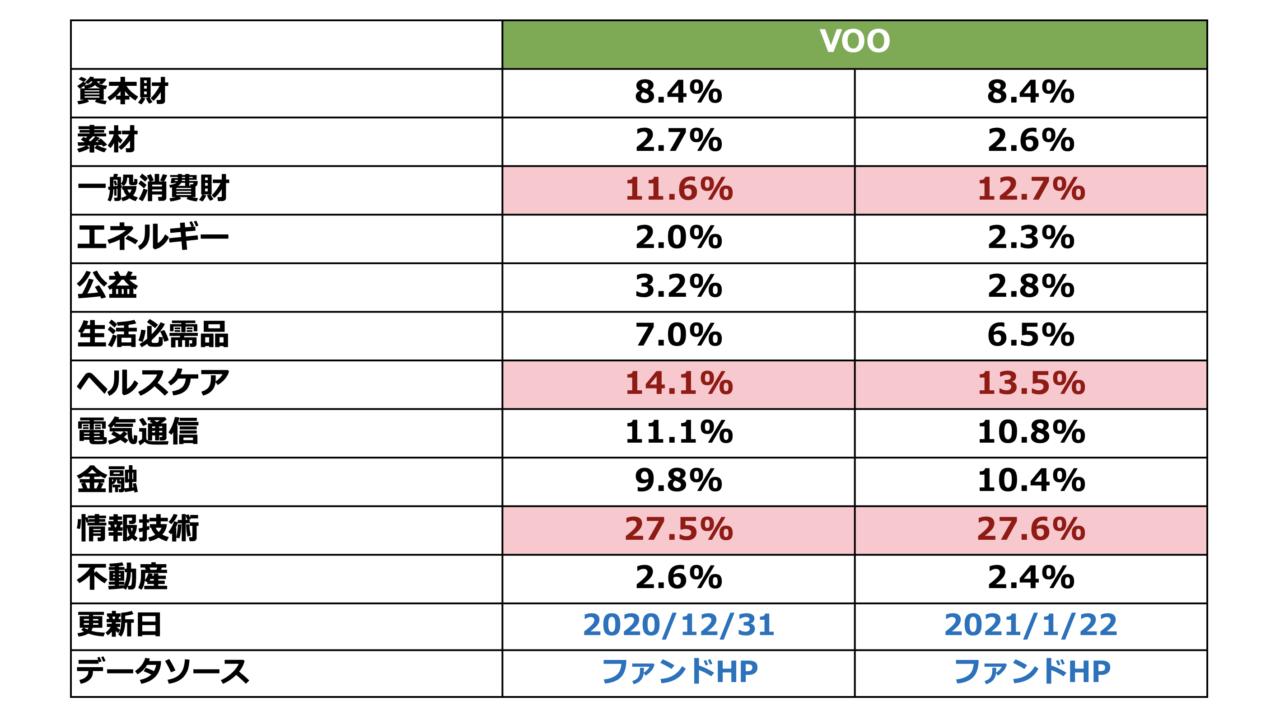 VOOセクター比率